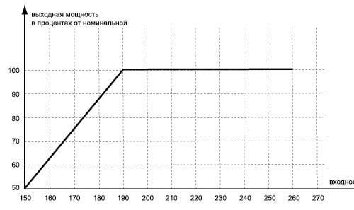 график напряжения: